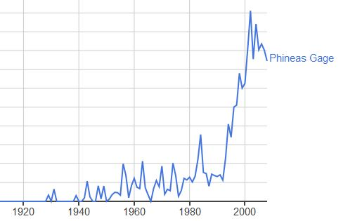 Phineas Ngram